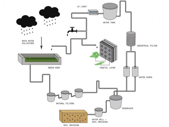 Harmonia-57-Water-Recyclingb