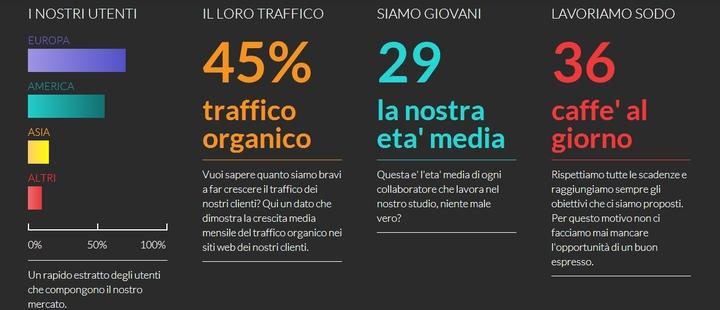 Agentur-SEO-and-Web-Marketing-Agentur--a-Mailand-Positioning-sozialen SEO-Magazin-4 Design